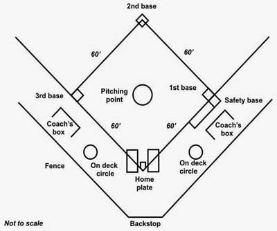 Ukuran Resmi Lapangan Softball