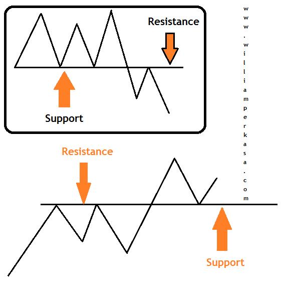 kelihatan gampang padahal disinilah perlu nya pemahaman khusus bagaimana harga yang terjadi Menentukan Support dan Resistance