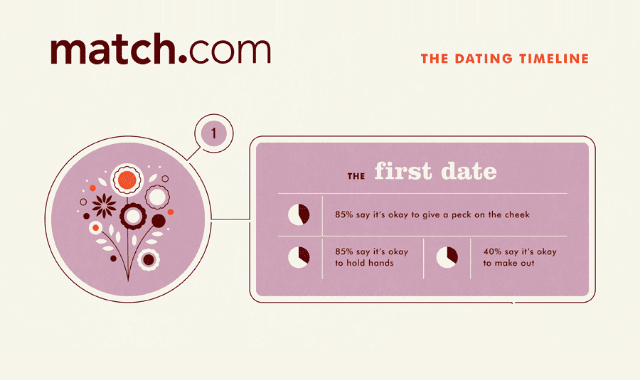 The Dating Timeline