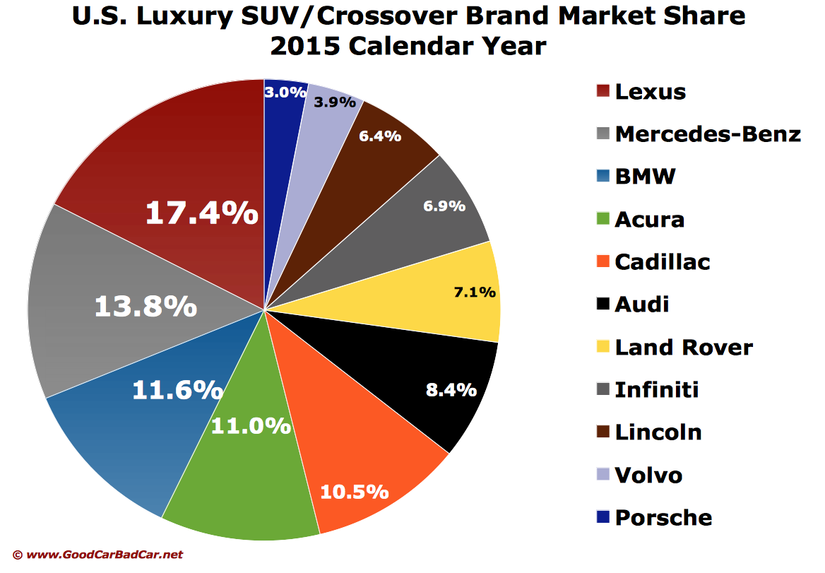 Luxury Vehicle: Ask GCBC: Which Luxury Car Brand Sells The Most SUVs?