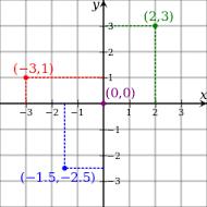 http://www3.gobiernodecanarias.org/medusa/eltanquematematico/todo_mate/numenteros/coordenadas/coordenadas_ep.html