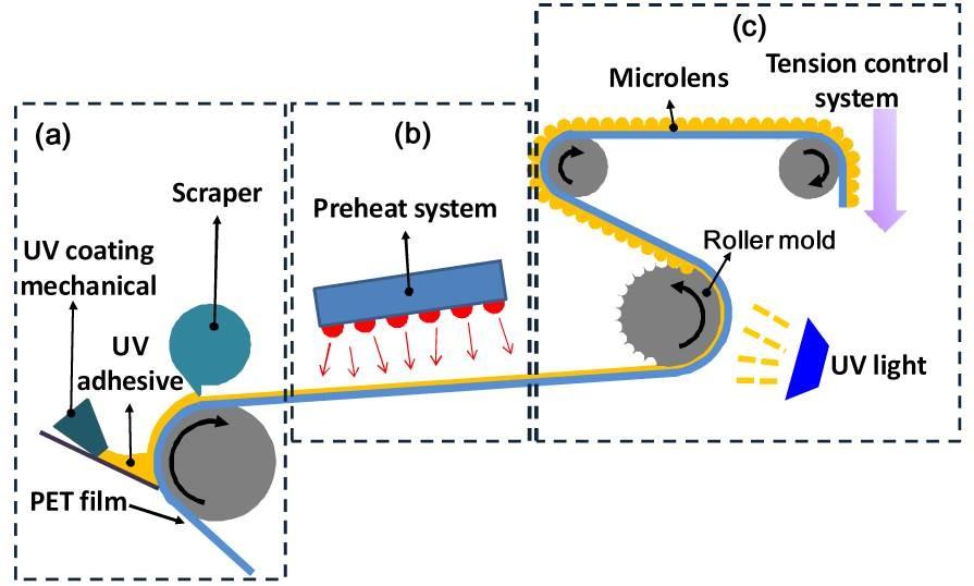 滾印技術於光學膜相關應用 (Roll-to-Roll Technology on optical film appication)