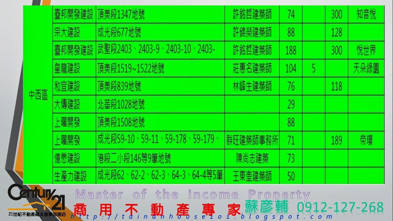 臺南資產周報: 產值超過600億元的臺南市2014年度即將和正在推案的建設公司與地段 (臺北客臺南買房首選)