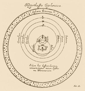 representation-of-tychonic-system
