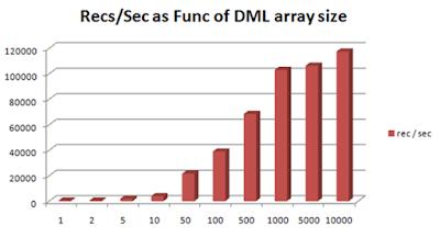 array dml firedac delphi