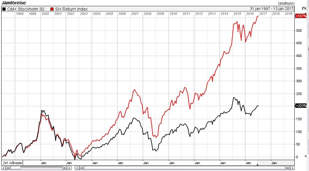 indexfonder avanza