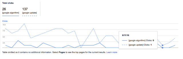 Google Search Analytics Compare Queries Chart