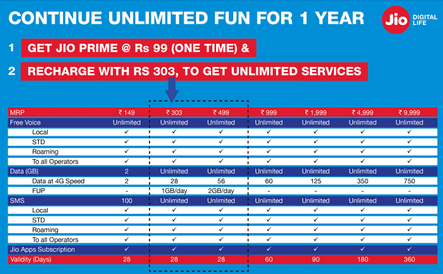 Reliance Jio 4G Tariff Plans Prepaid Postpaid