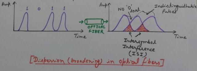 Dispersion in Optical Fiber, Intersymbol Interference in optical fiber, ISI in optical fiber