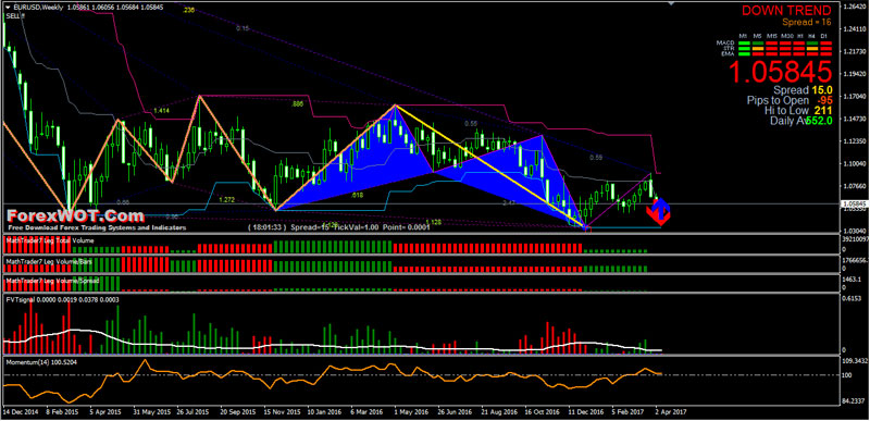 Quantitative forex trading strategies