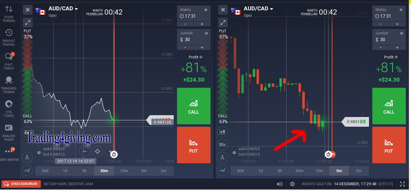 Strategi trading binary option