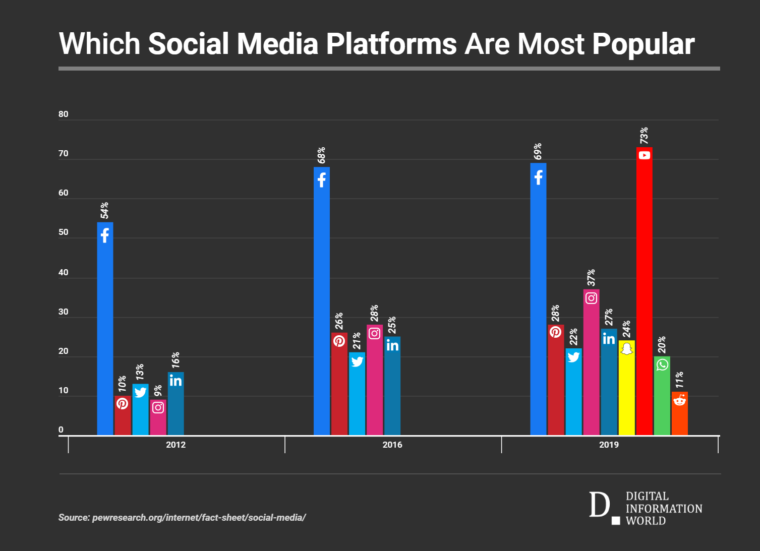 Despite The Criticism and Competition, Users Love Spending Time on YouTube and Facebook The Most [Chart]