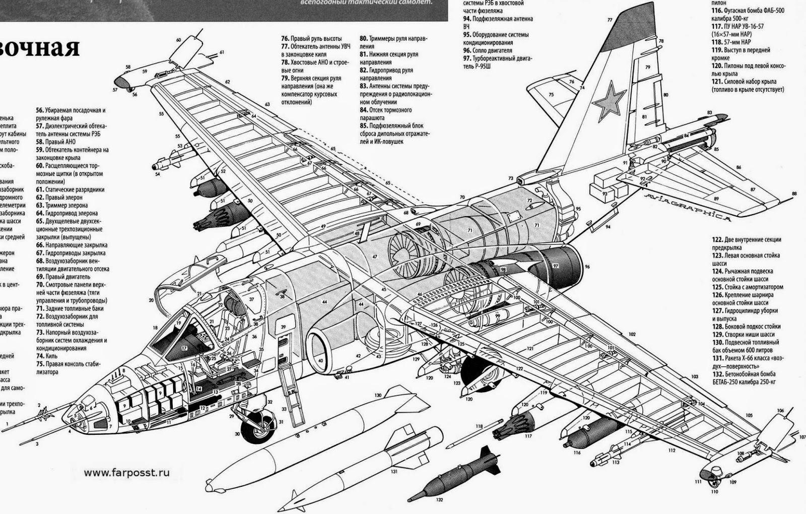 Aviones Caza Y De Ataque Sukhoi Su 25 Frogfoot
