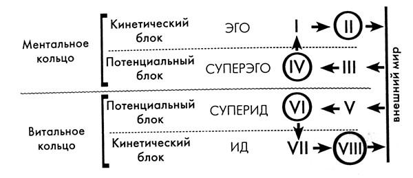 Соционическая Модель А