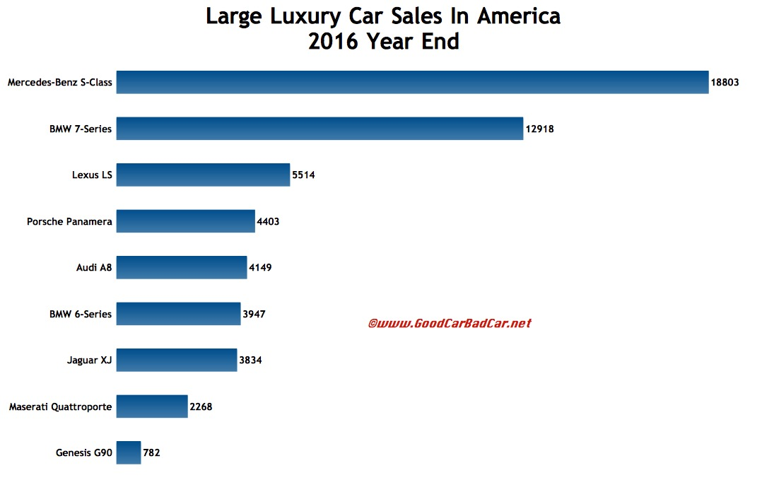 large luxury car sales in america december 2016 2016 year end gcbc. Black Bedroom Furniture Sets. Home Design Ideas