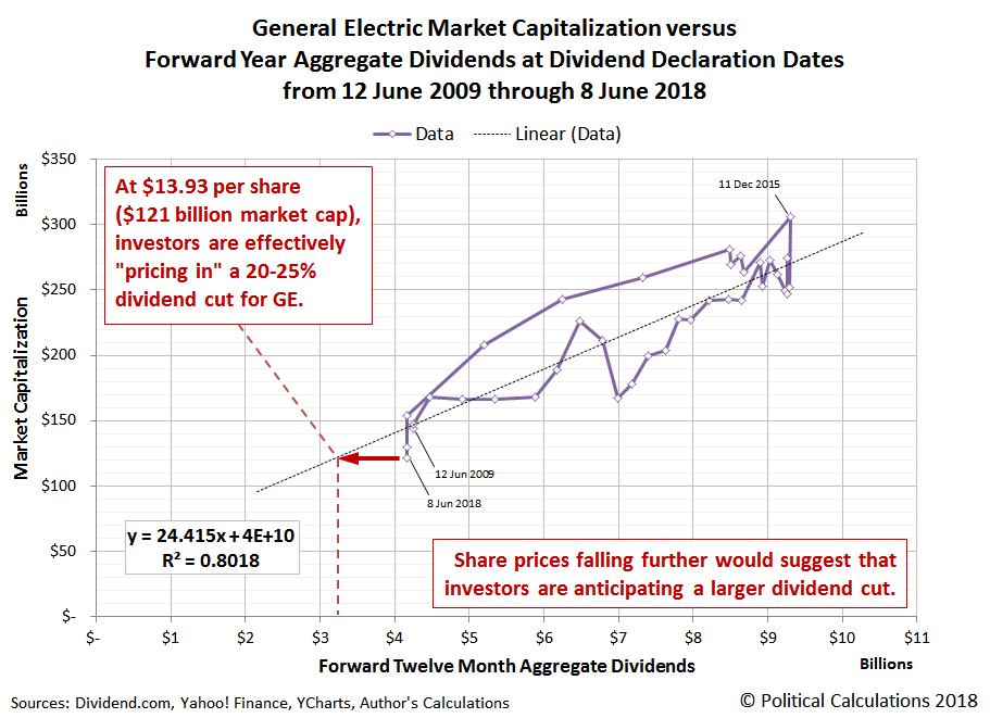 General Electric Market Capitalization versus Forward Year Aggregate Dividends at Dividend Declaration Dates from 12 June 2009 through 8 June 2018