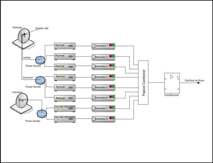 MATV System: Diagram Blok Untuk Head End MATV sederhana