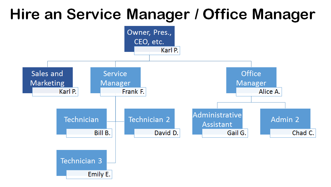 At this point the owner has two direct reports office manager and service you can grow quite  bit from there also ideal org chart for an   company channelpro network rh channelpronetwork