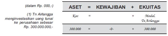 Pengertian Persamaan Dasar Akuntansi Beserta Contoh Soal dan Cara Menghitungnya