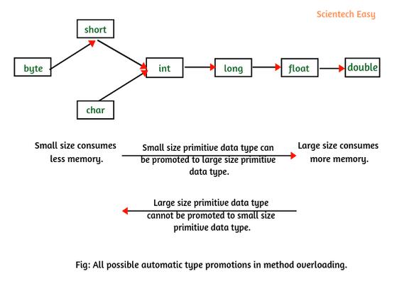 Type promotion in java method overloading