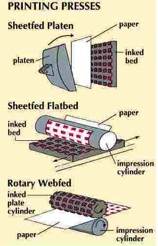 Letterpress Printing Process Platen Press Flatbed Cylinder Rotary