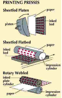 Letterpress Printing Process- Platen Press Flatbed Cylinder Rotary