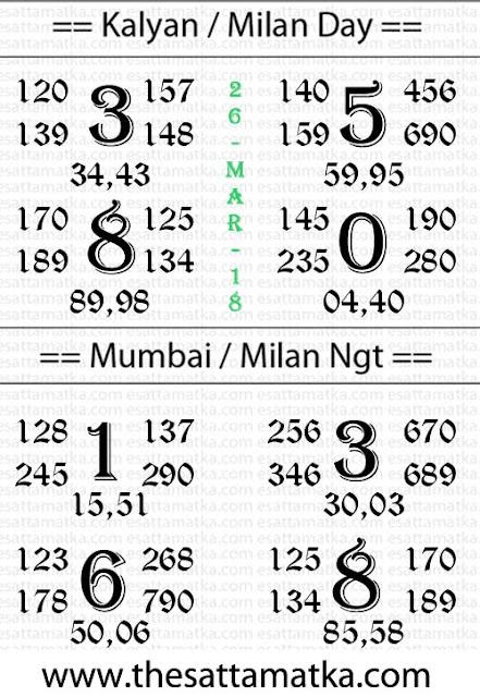 Kalyan Mumbai Panditji Astro Chart | 26-March-2018