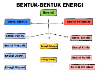 Pengertian Energi dan Bentuk-bentuk Energi beserta Contohnya