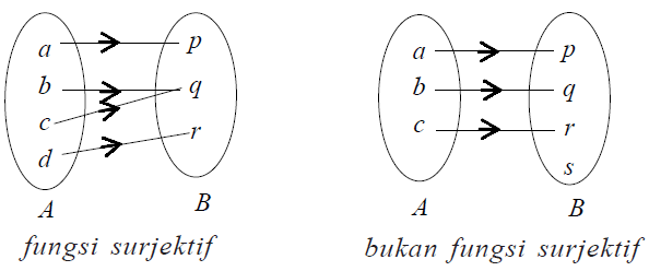 Jenis jenis fungsi dan sifat sifat fungsi madematika fungsi bijektif korespondensi satu satu suatu fungsi yang bersifat injektif sekaligus surjektif disebut fungsi bijektif atau korespondensi satu satu ccuart Image collections