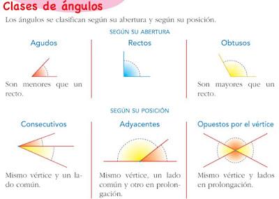 Resultado de imagen de CLASES DE ANGULOS