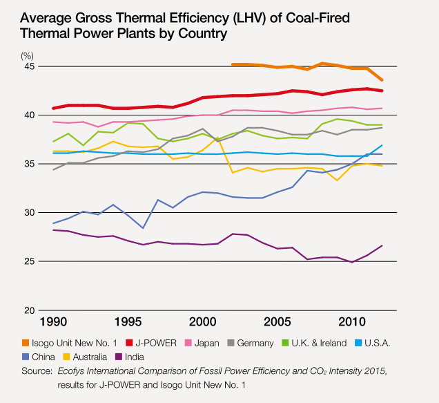 Average Gross Thermal Efficiency of Coal-Fired Power Plants by Country