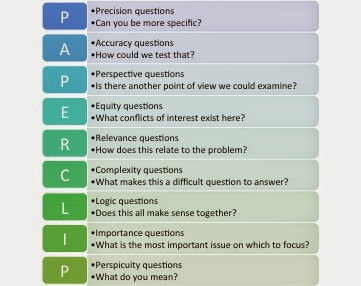 Socratic Questioning: A Teaching Philosophy for the Student Research Consultation