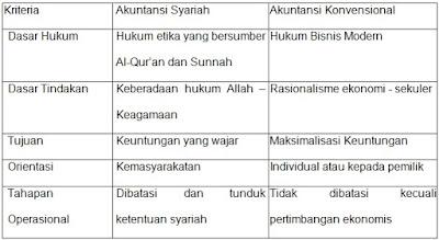 Perbedaan Akuntansi syariah dan Akuntansi Konversional
