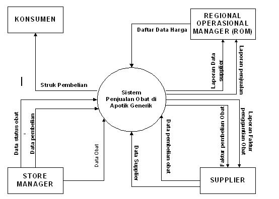 Contoh makalah apsi analisa perancangan sistem informasi bsi 351 diagram konteks ccuart Choice Image