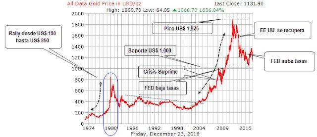 Precio Histórico del Oro