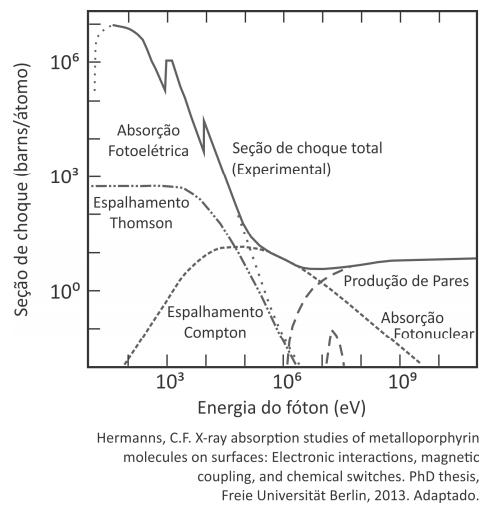 Energia do fóton eV
