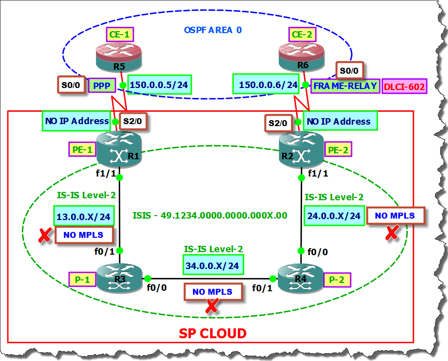 A Network Artist : L2TPv3 Inter Working - PPP To Frame-Relay