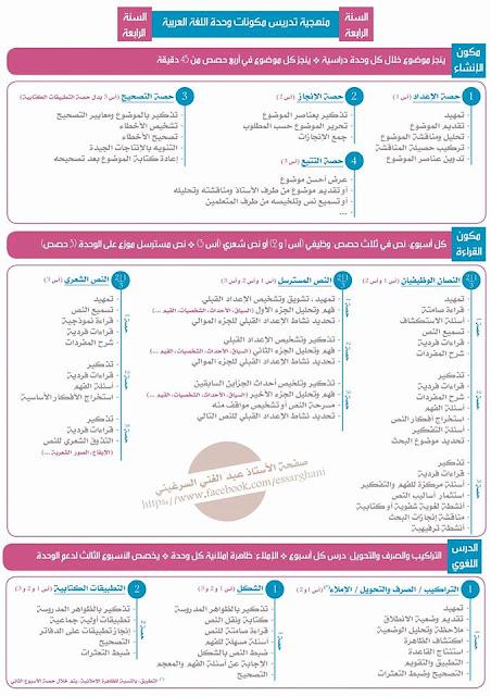 تلخيص رائع منهجية تدريس مكونات وحدة اللغة العربية للمستوى الرابع ابتدائي