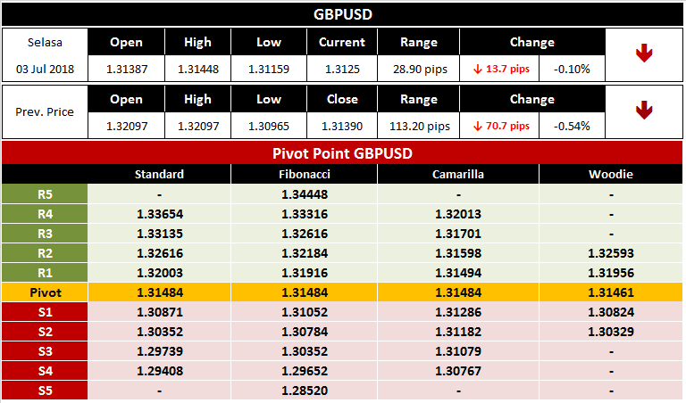 Analisa Seputar Trading Forex GBPUSD 3 Juli 2018