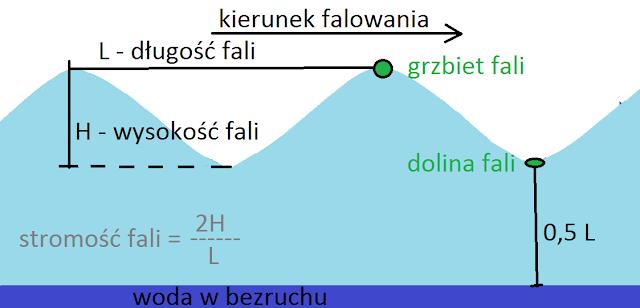 Parametry fali - długość, wysokość istromość
