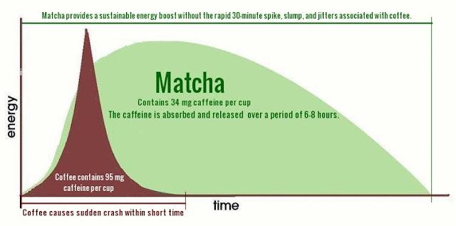 Caffeine content in Matcha