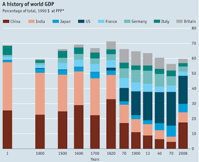 Angus Madisson, The Economist, India, China, GDP, Economy