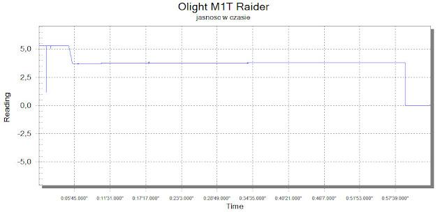 Latarka Olight M1T Raider - wykres jasności w czasie