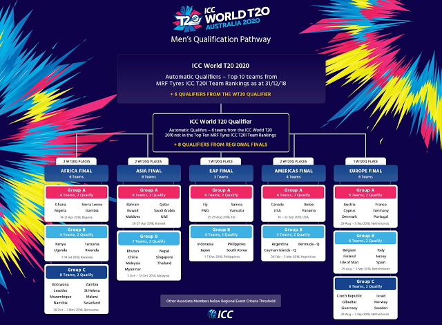 ২০২০ ক্রিকেট টি-টোয়েন্ট বিশ্বকাপ
