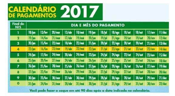 Calendário do Bolsa Família 2017 - Calendário PIS 2017