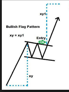 TKIM pattern bullish flag