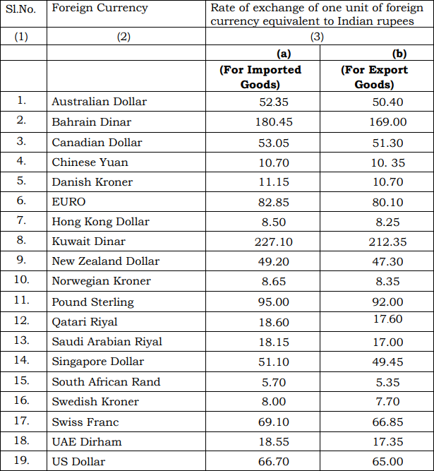 India Customs Exchange Rate Notification wef 20th April 2018