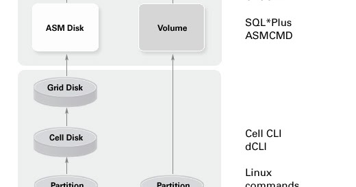 DBAs-Oracle com: 7 Important CellCLI Commands for Exadata DBA