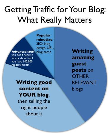 tips blogging - cara mudah menaikkan traffic blog