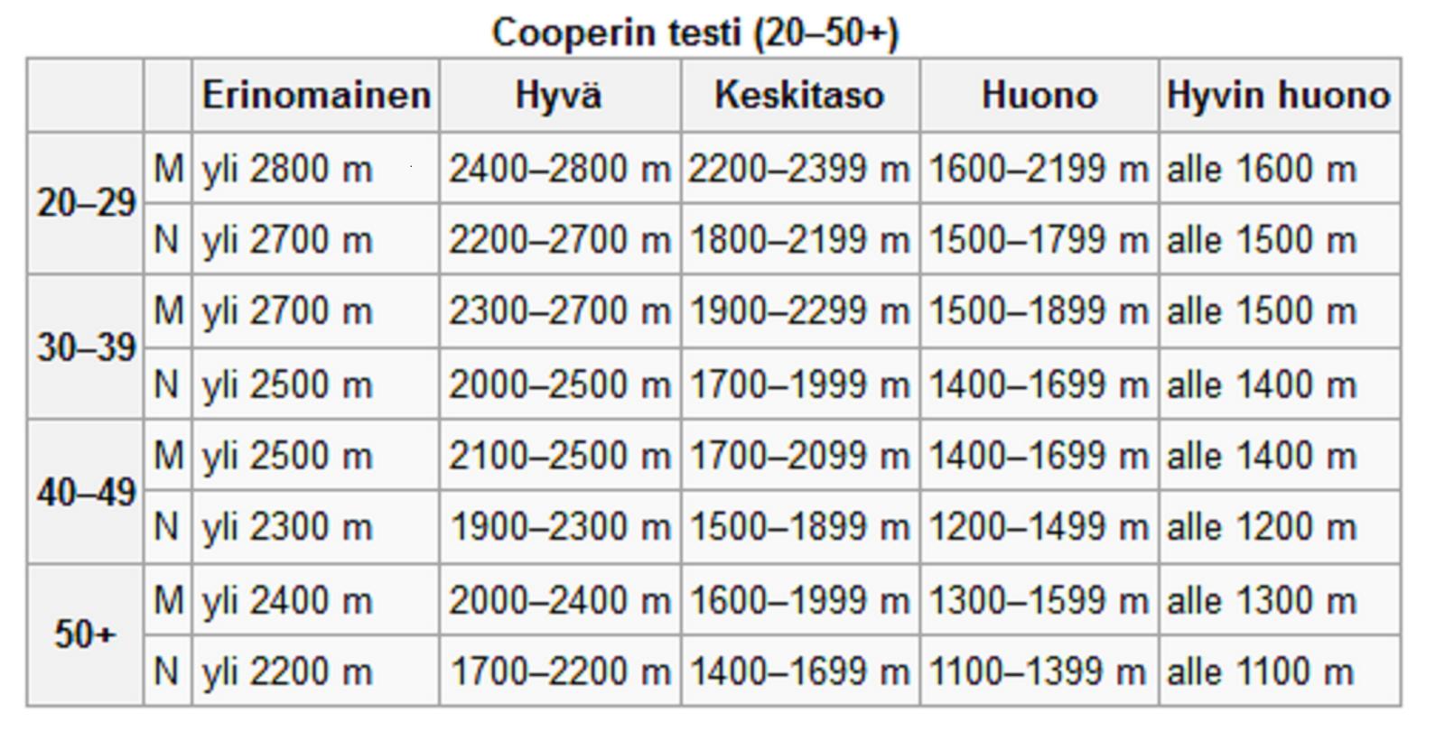 Cooperin Testi Yli 60 Vuotiaille
